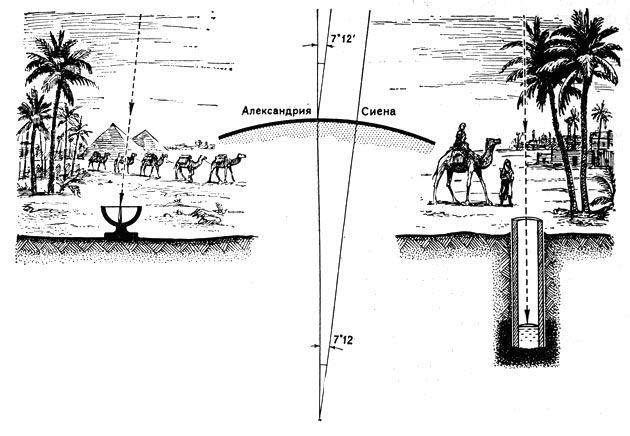 Эратосфен измерение радиуса земли шарообразная земля