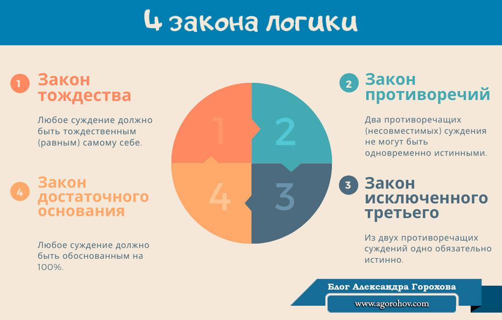 4 закона логики инфографика