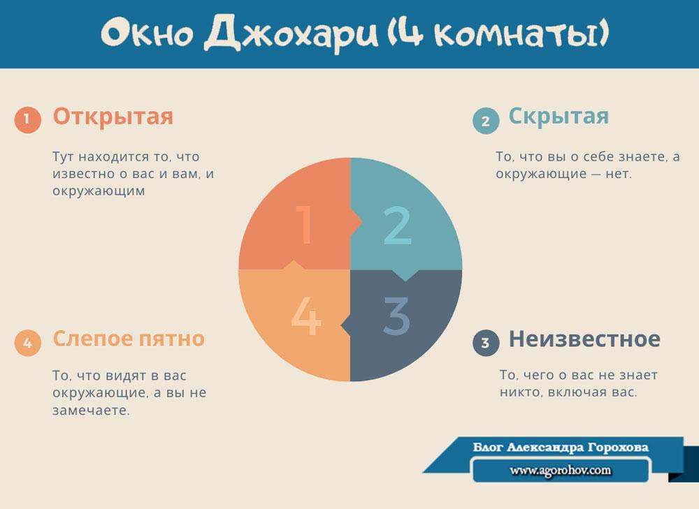 Окно Джохари тип личности сильные стороны Саморазвитие блог Александра Горохова